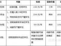 四川文轩职业幼儿师范学校2021年学费、收费多少
